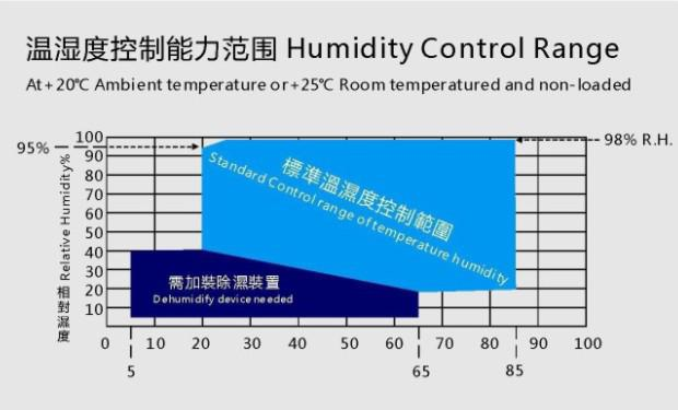 Constant Temperature Humidity Chamber High / Low Extra Temperature Test Machine